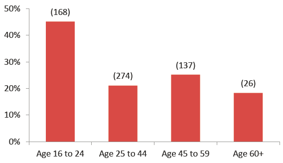 wh unemployment by age graph